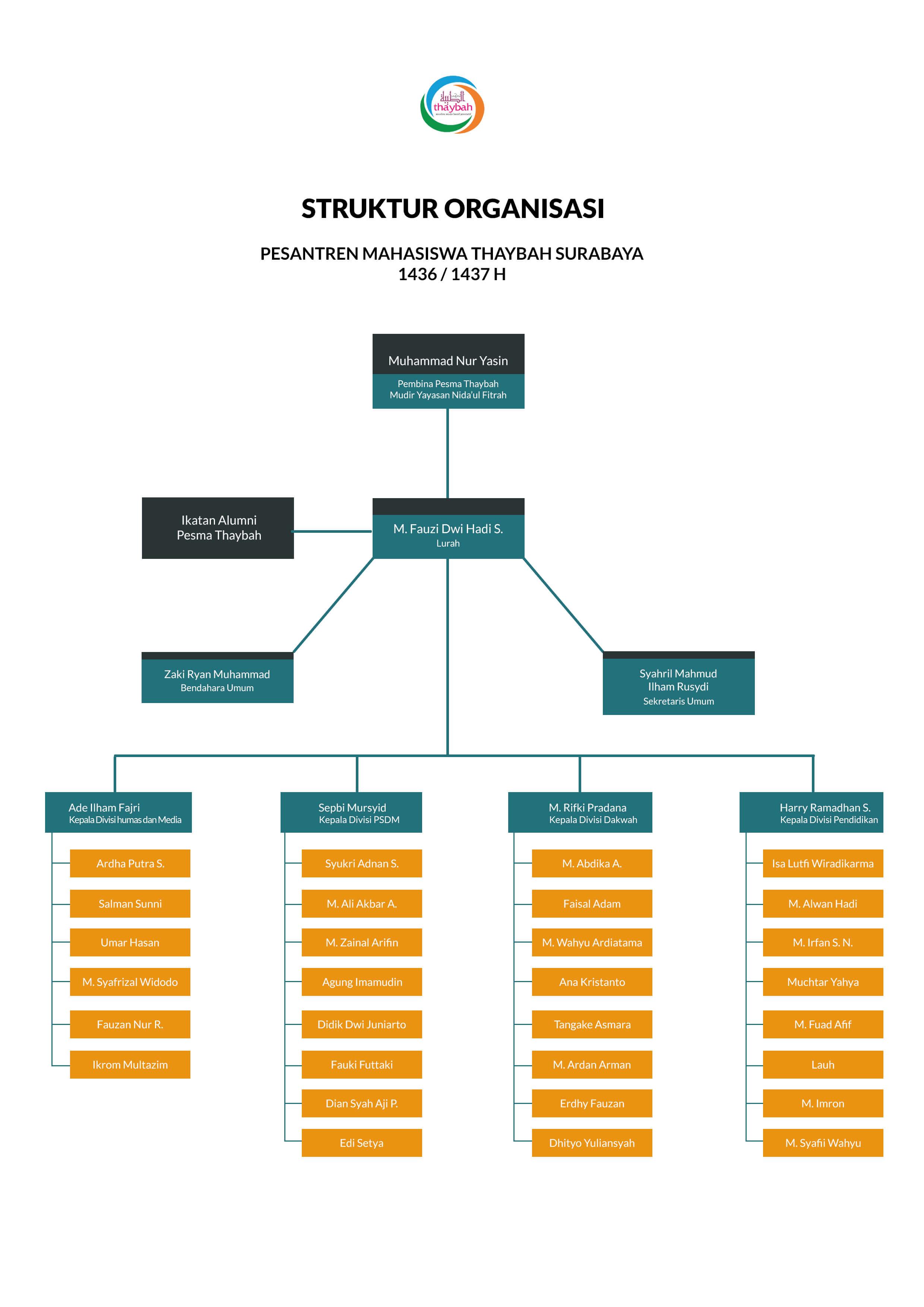 Struktur organisasi thaybah